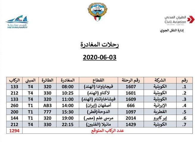 الطيران المدني: 7رحلات تنقل 1294 مقيما إلى بلدانهم الأربعاء