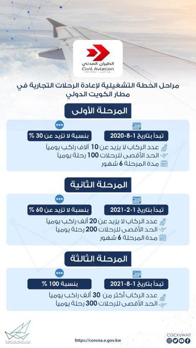 """""""الطيران المدني"""" تحدد تفاصيل مراحل الخطة التشغيلية لإعادة الرحلات التجارية في مطار الكويت"""