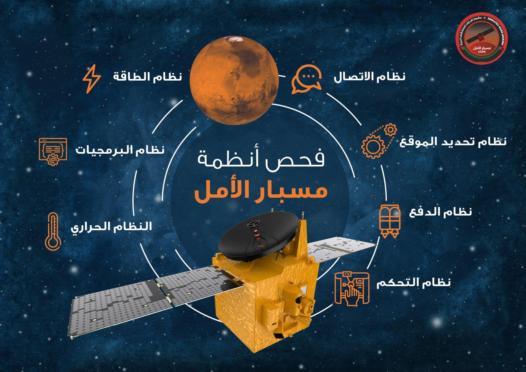 الإمارات تستعد لإطلاق «مسبار الأمل» لاستكشاف المريخ