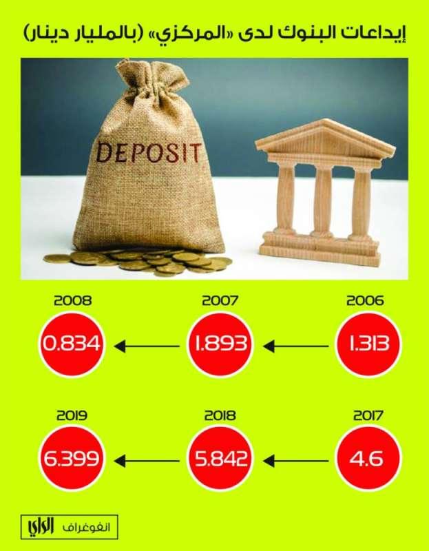 البنوك تسبق الحكومة إلى الدين العام... بدء ترتيب السيولة استعداداً للاحتياجات السريعة